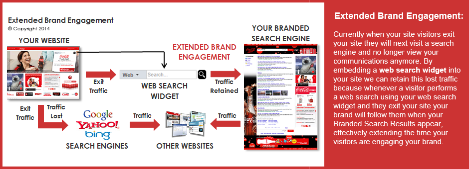 Extended Brand Engagement